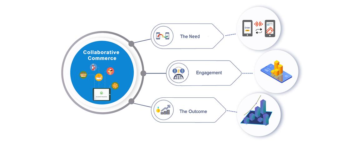 Collaborative Commerce Case Study