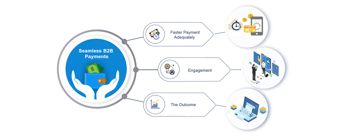 Seamless B2B payments Case Study